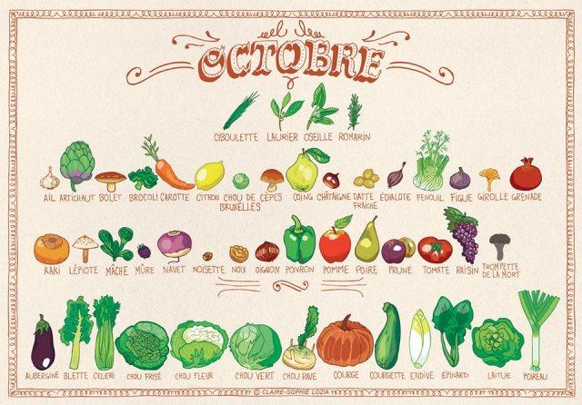 fruits légumes octobre